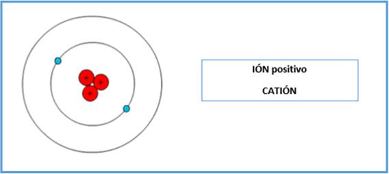 que es ion
